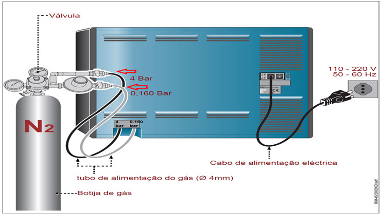 modo de instalação de cilindros de gás